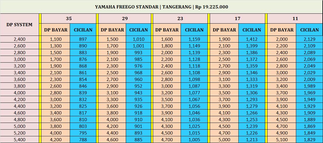 kredit motor yamaha freego standar tangerang