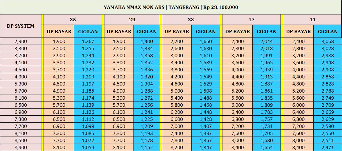 kredit motor yamaha nmax non abs Tangerang